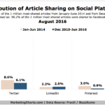 Article Sharing By Social Network [CHART]