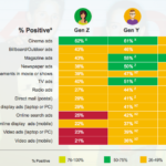 Attitudes Toward Advertsing Formats By Generation [INFOGRAPHIC]