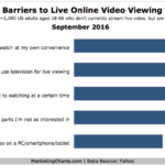 Barriers To Live Online Video Viewing [CHART]