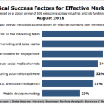 Critical Factors For Effective Marketing [CHART]