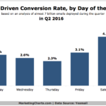 Email Conversion Rates By Day Of The Week [CHART]