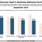 Information Sources For Making B2B Software Purchase Decisions [CHART]