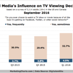 Social Media Influence On TV Viewing Decisions [CHART]