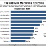 Top Content Marketing Priorities [CHART]