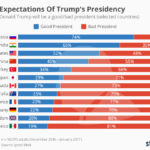Global Expectations Of Trump Regime [CHART]