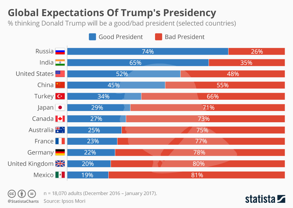 Chart: Global Expectations of Trump Regime