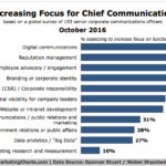 Chief Communications Officers' Areas Of Focus [CHART]