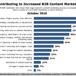 B2B Content Marketing Success Factors [CHART]