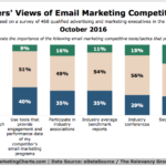 Email Marketing Competitive Analysis Tactics [CHART]