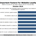 Website Loyalty Factors [CHART]