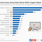 What Viewers Associate With Super Bowl Ads [CHART]