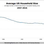Average US Household Size, 1947-2016 [CHART]