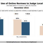 Consumer Use Of Local Online Reviews [CHART]