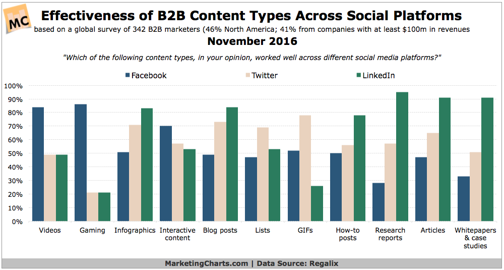 Chart: Effectiveness of B2B Content Types By Social Channel