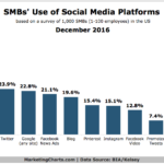 SMBs' Use Of Social Media By Platform [CHART]