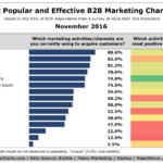 Top B2B Marketing Channels [CHART]