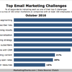 Biggest Email Marketing Challenges [CHART]