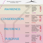 Visual Marketing [INFOGRAPHIC]