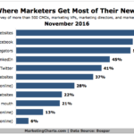 Where Marketers Get Their News [CHART]