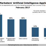 Use Of Artificial Intelligence For Retail Marketing [CHART]