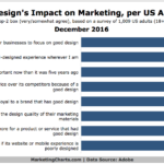 Design's Effect On Marketing [CHART]