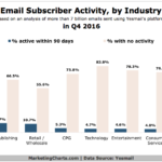 Dormant Email Subscribers By Industry [CHART]
