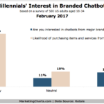 Millennials' Interest In Branded Chatbots [CHART]