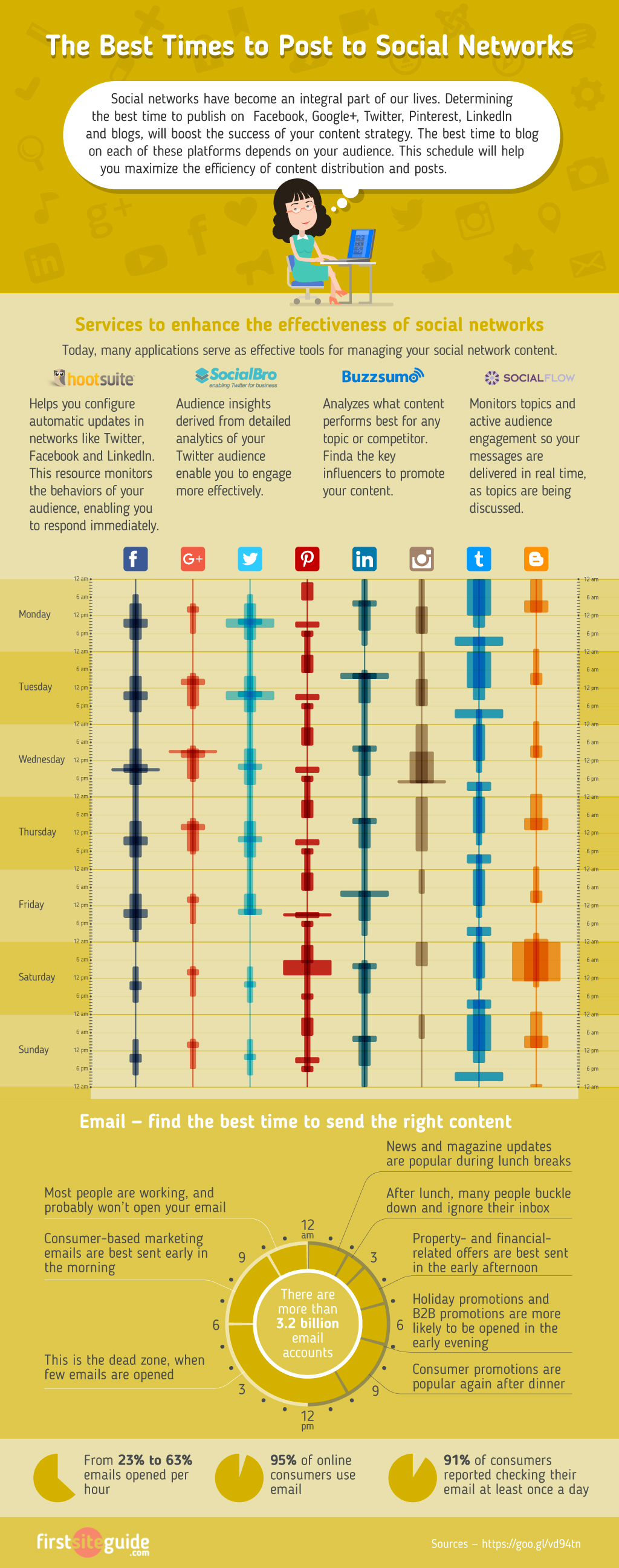 Infographic: Social Media Dayparting