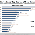 Top Sources Of New Customers For Local Businesses [CHART]
