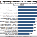 Top Digital Experience Goals For 2017 [CHART]