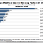 Google Ranking Factors For Desktop Search [CHART]