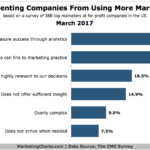 Marketing Analytics Obstacles [CHART]