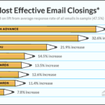 Most Effective Email Closings [INFOGRAPHIC]