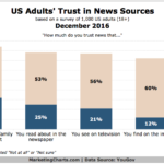 Consumer Trust In News Sources [CHART]