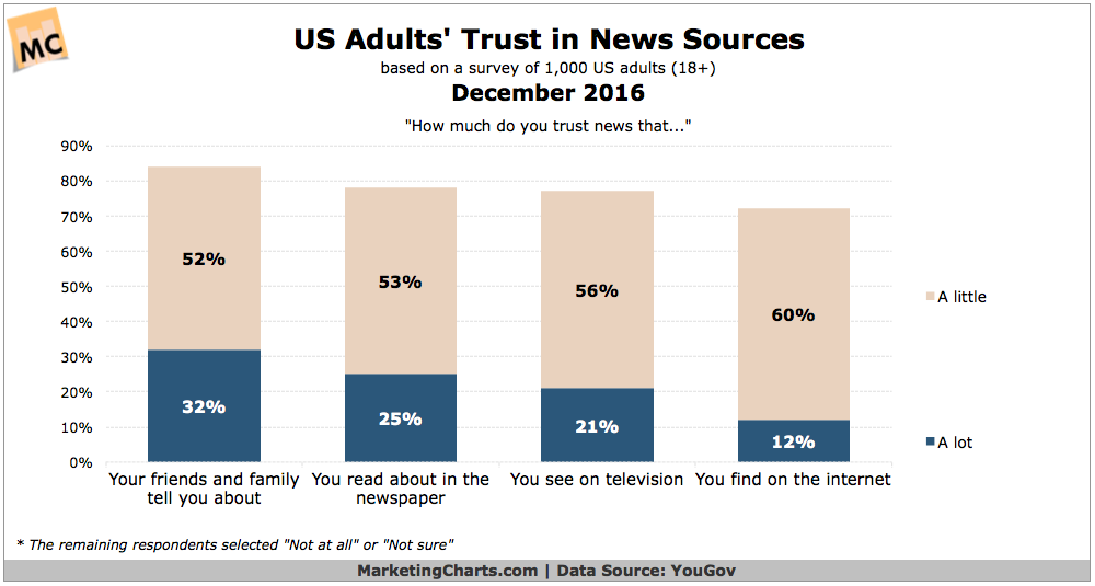 how to find trusted sources What is a good, reliable, unbiased daily world news source update cancel ad by grammarly according to a pew poll, the wsj was the only news source which is more trusted than not trusted by all ideological groups across the political spectrum.