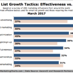 Effective Email List Growth Tactics [CHART]