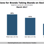 Expectations Consumers Have For Brands Taking Social Stands By Generation [CHART]