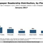 Newspaper Readership By Platform [CHART]