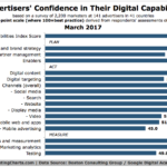 Advertising Digital Skills Gap [CHART]