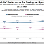 Consumer Attitudes Toward Spending vs Saving Money [CHART]
