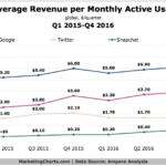 Average Revenue Per User For Top Social Channels [CHART]