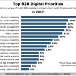B2B Digital Marketing Priorities [CHART]