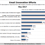 Email Innovation [CHART]