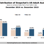 Snapchat Users By Age [CHART]