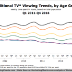 Traditional TV Viewing, 2011-2016 [CHART]