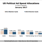 US Political Ad Spending Allocations, 2012 vs 2016 [CHART]