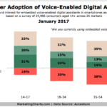 Voice-Activated Digital Assistant Adoption [CHART]