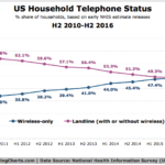 Cell-Phone Only Households [CHART]