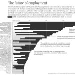 Job Loss Due To Automation [CHART]