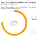 Importance Of Email To B2B Marketers [CHART]